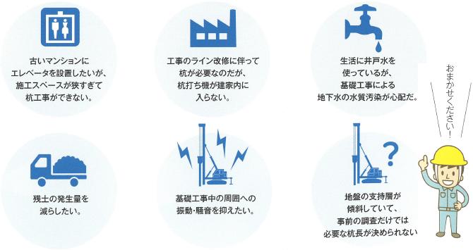 ガイアF1パイル工法で解決!!